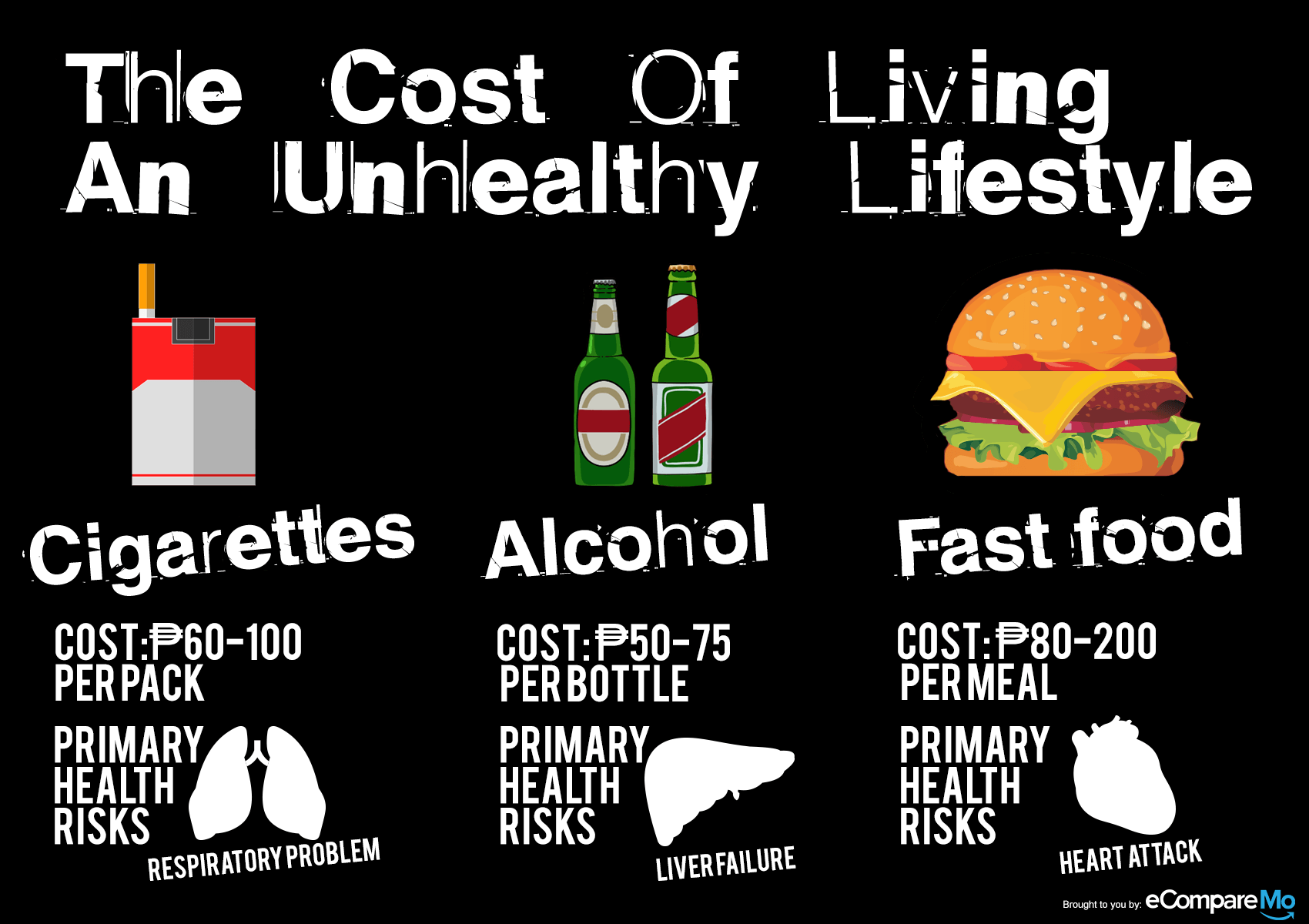 The Cost Of Living An Unhealthy Lifestyle In The Philippines