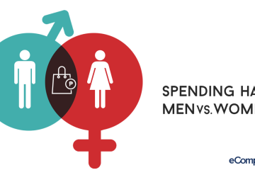 INFOGRAPHIC: Spending Habits Of Men Vs. Women