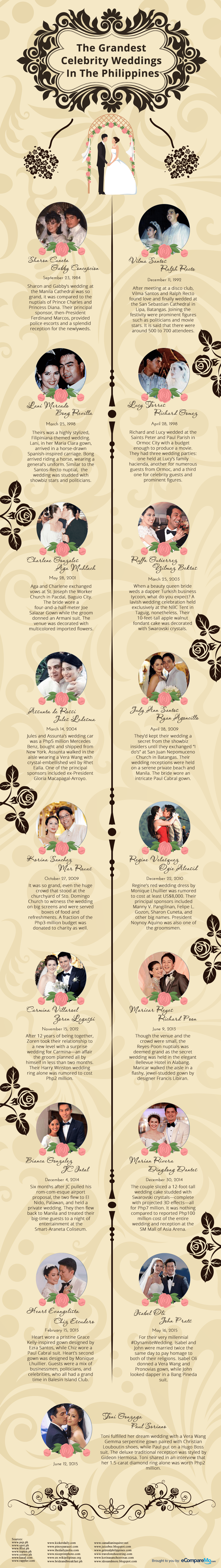 Infograpic---Most-Expensive-Weddings-min