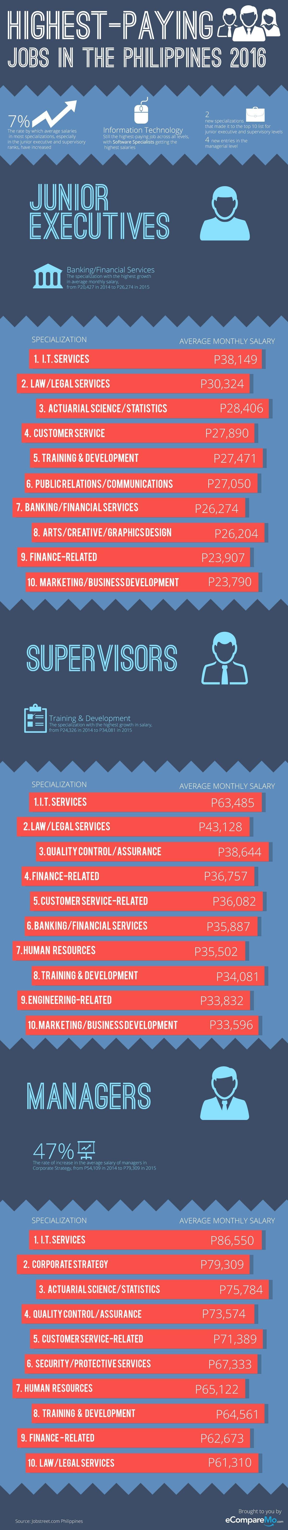 Infographic-Top-job-and-salaries-2016-V2