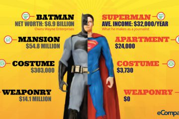 Batman V Superman: Who Is Richer?