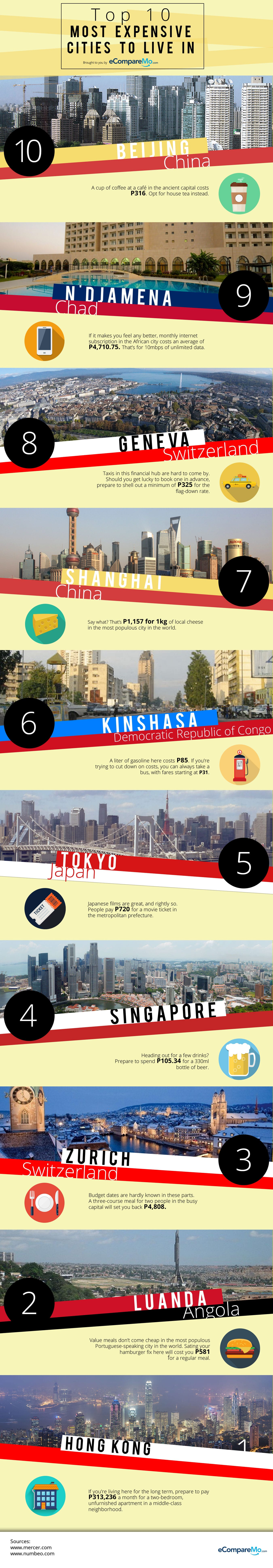top cities with highest cost of living