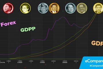 How Has The Filipino 'Quality Of Life' Improved In The Last 33 Years?