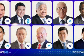Philippines' 50 Richest List: Henry Sy Sr., Manny Villar Lead Wealthiest Filipinos Of 2018