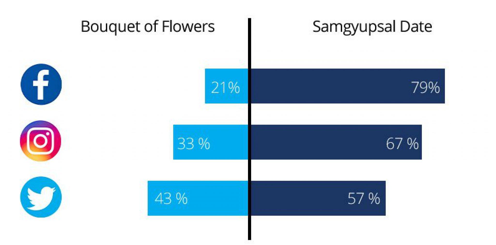 Flowers vs. Samgyupsal