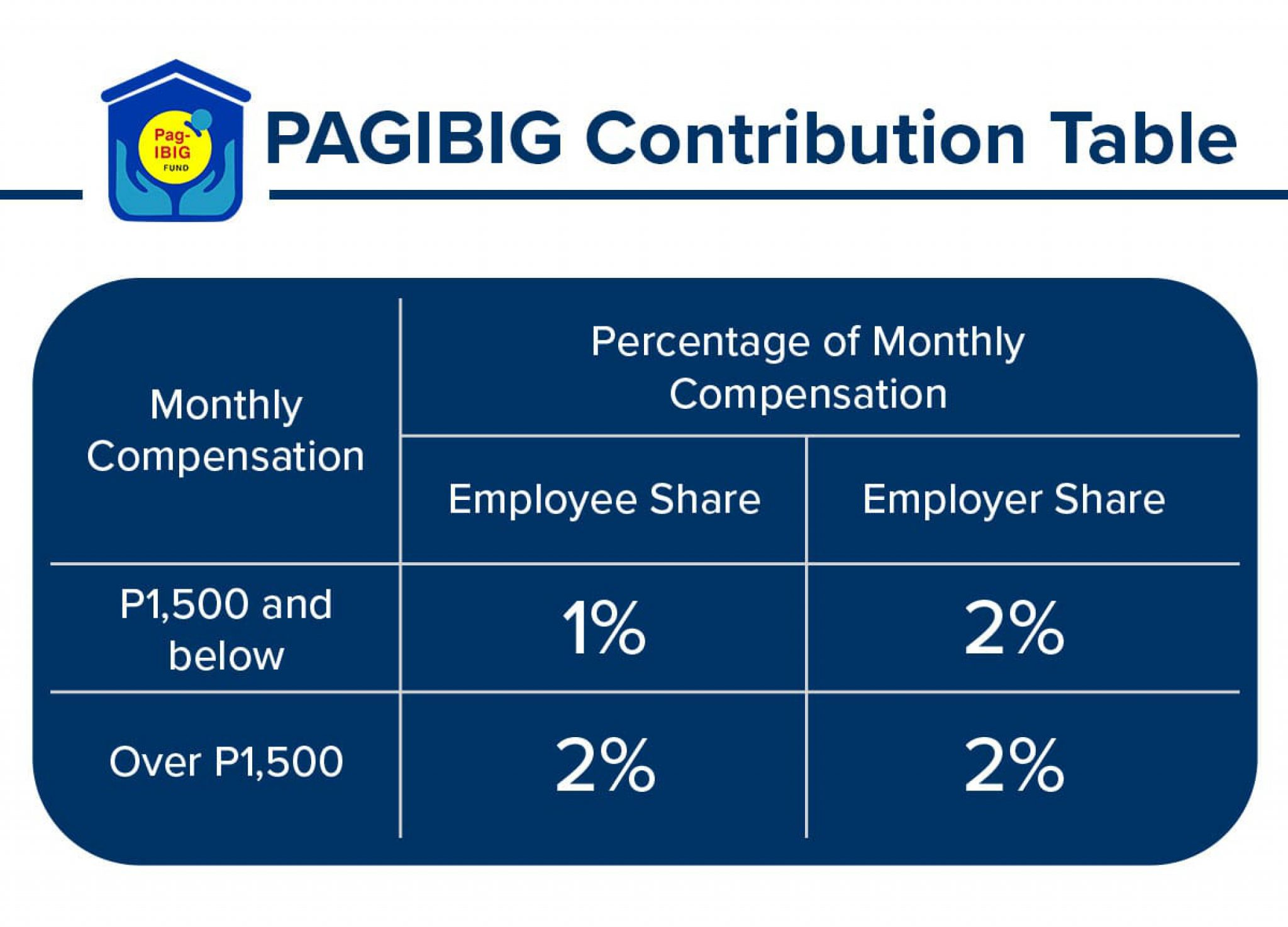 Pag ibig acquired assets 2019