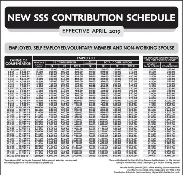 SSS Contributions
